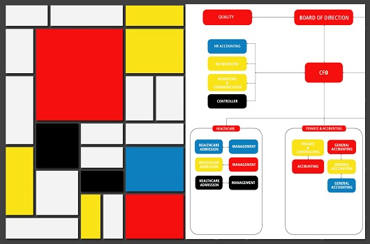 Mondriaan l'archivista. La classificazione e la semplificazione: riflessioni sul tempo